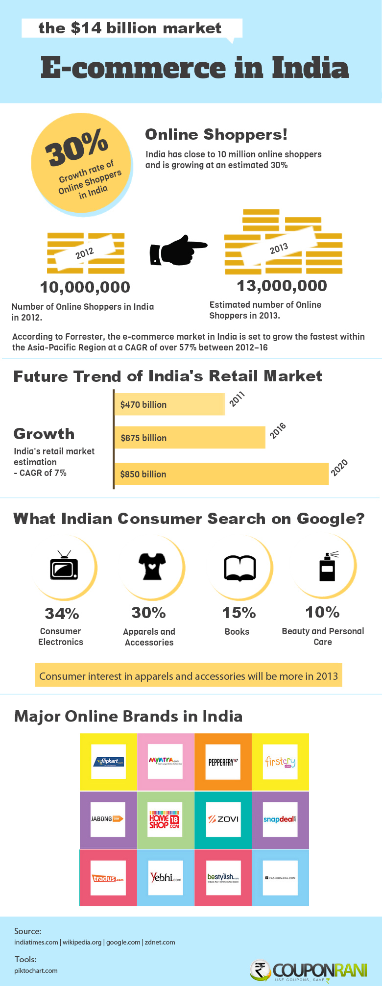 Infographic-e-commerce-market-in-India